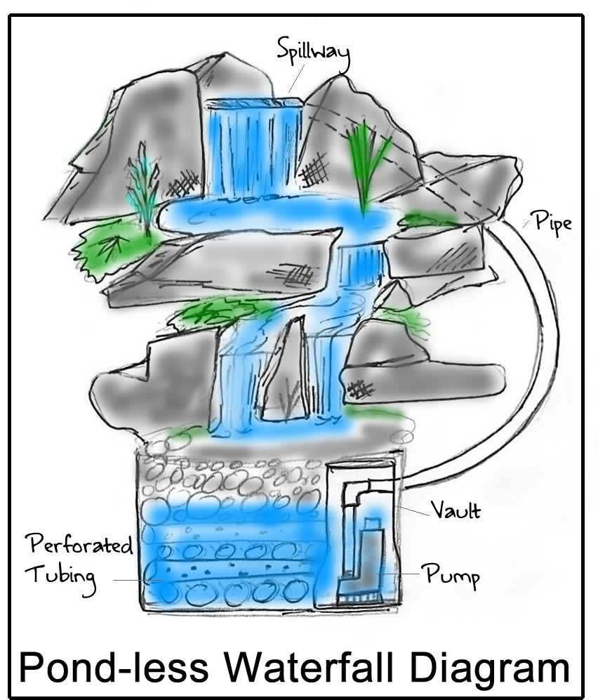 Why everyone should have a pond less watefall for Pond filter diagram